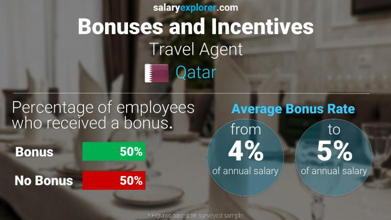 Annual Salary Bonus Rate Qatar Travel Agent