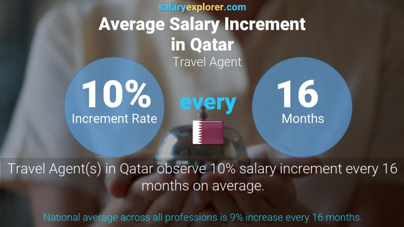 Annual Salary Increment Rate Qatar Travel Agent