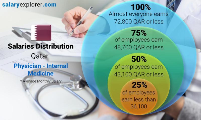 Physician - Internal Medicine Average Salary in Qatar 2019