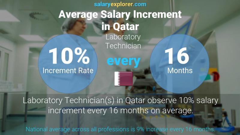 Annual Salary Increment Rate Qatar Laboratory Technician