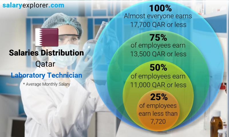 Median and salary distribution monthly Qatar Laboratory Technician