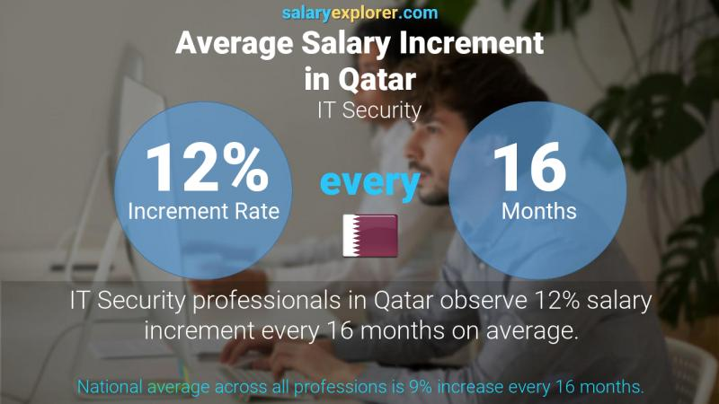 Annual Salary Increment Rate Qatar IT Security
