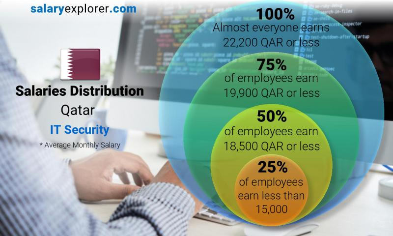 Median and salary distribution monthly Qatar IT Security