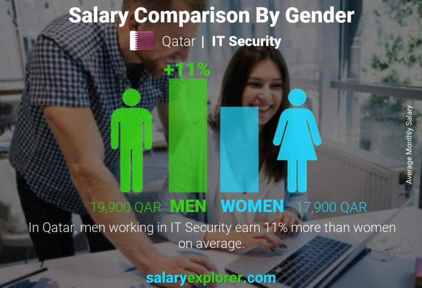 Salary comparison by gender monthly Qatar IT Security