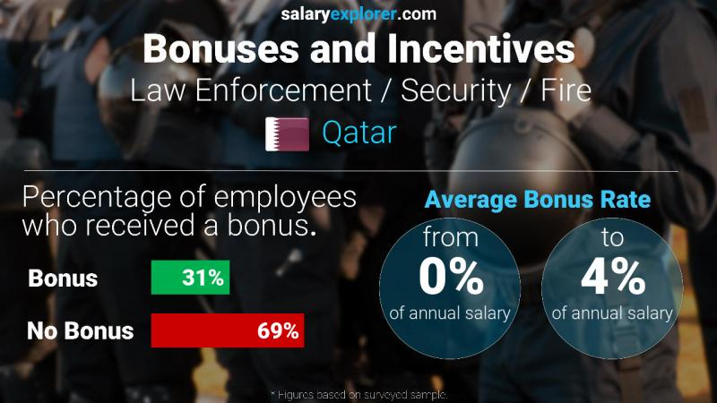 Annual Salary Bonus Rate Qatar Law Enforcement / Security / Fire