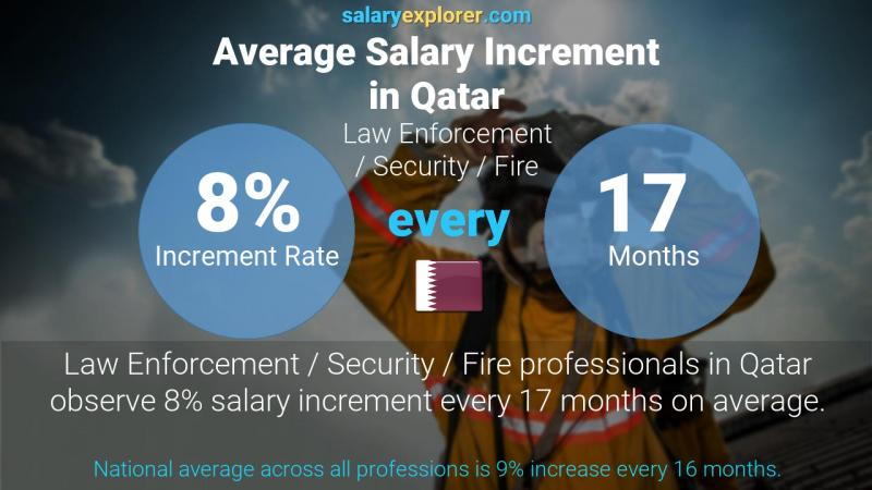 Annual Salary Increment Rate Qatar Law Enforcement / Security / Fire
