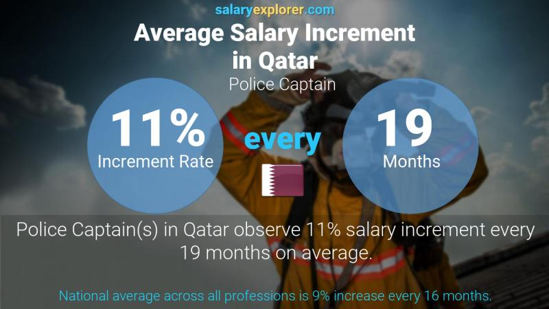 Annual Salary Increment Rate Qatar Police Captain