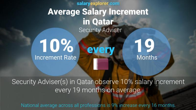 Annual Salary Increment Rate Qatar Security Adviser