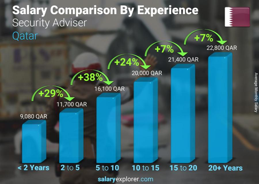 Salary comparison by years of experience monthly Qatar Security Adviser