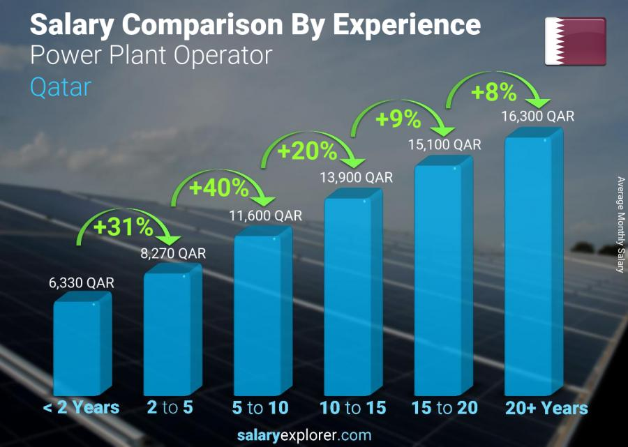 Salary comparison by years of experience monthly Qatar Power Plant Operator