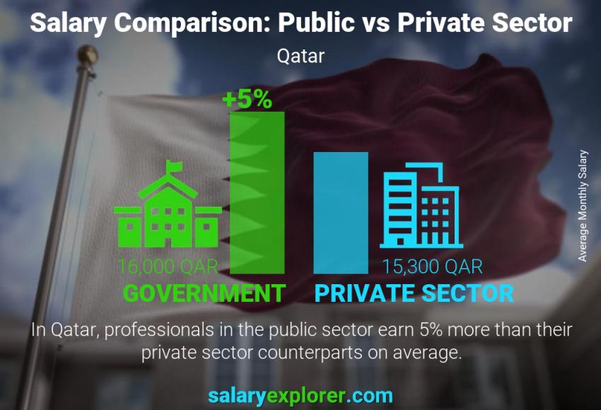 Public vs private sector salaries monthly Qatar