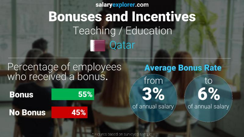 Annual Salary Bonus Rate Qatar Teaching / Education