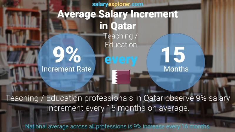 Annual Salary Increment Rate Qatar Teaching / Education