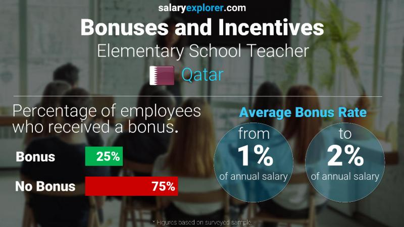 Annual Salary Bonus Rate Qatar Elementary School Teacher