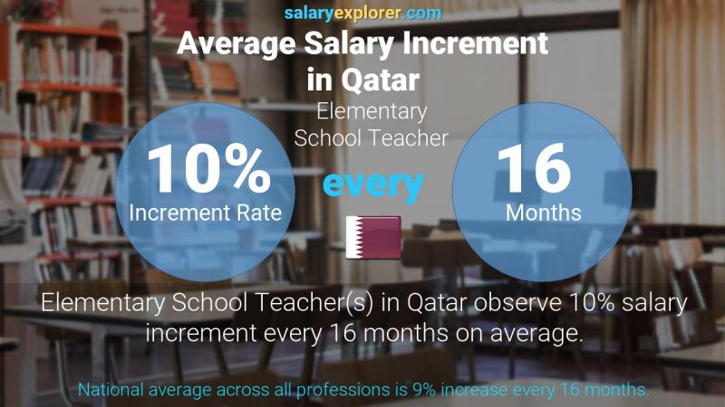 Annual Salary Increment Rate Qatar Elementary School Teacher