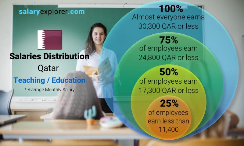 Median and salary distribution monthly Qatar Teaching / Education