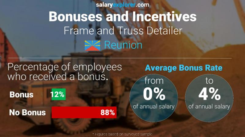 Annual Salary Bonus Rate Reunion Frame and Truss Detailer