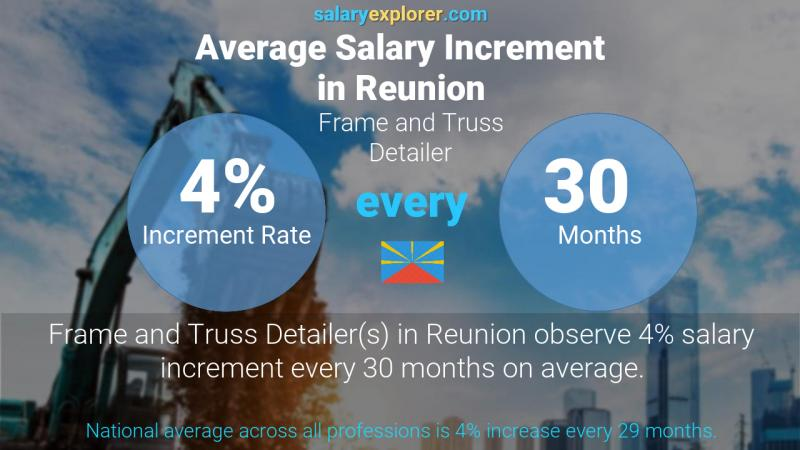 Annual Salary Increment Rate Reunion Frame and Truss Detailer