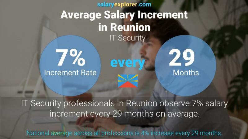 Annual Salary Increment Rate Reunion IT Security