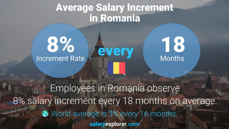 Annual Salary Increment Rate Romania