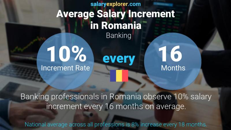 Annual Salary Increment Rate Romania Banking