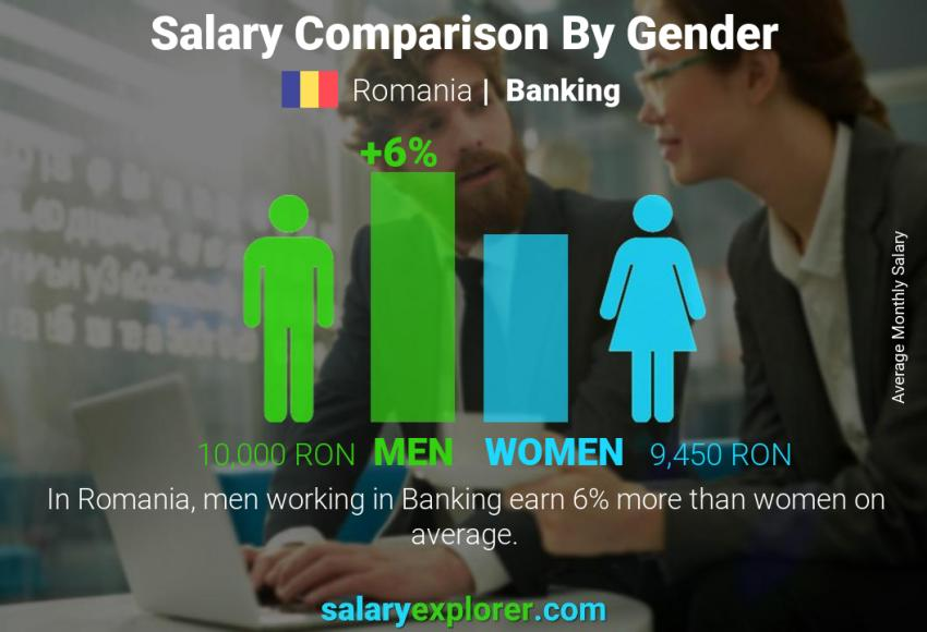 Salary comparison by gender monthly Romania Banking