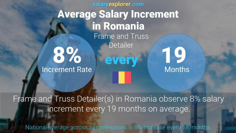 Annual Salary Increment Rate Romania Frame and Truss Detailer