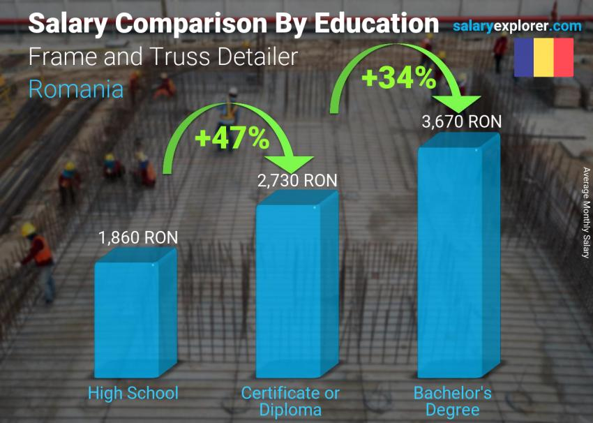 Salary comparison by education level monthly Romania Frame and Truss Detailer