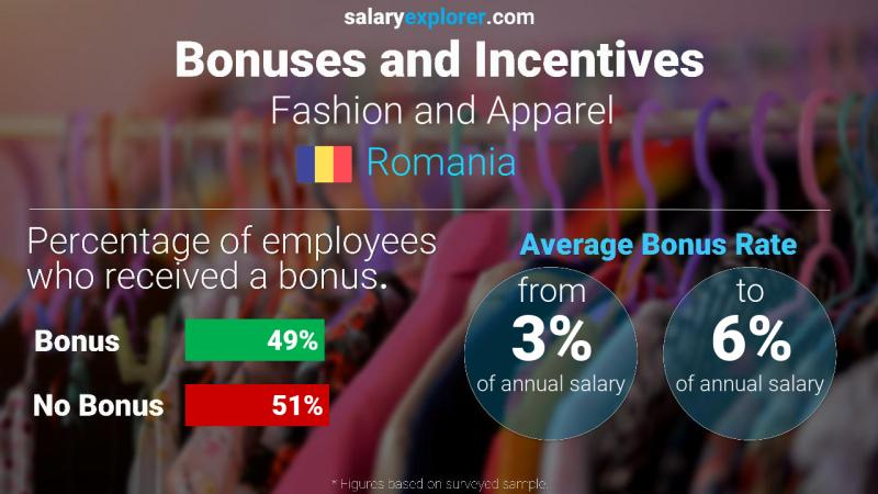 Annual Salary Bonus Rate Romania Fashion and Apparel