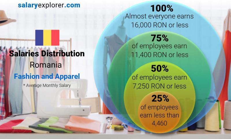 Median and salary distribution monthly Romania Fashion and Apparel