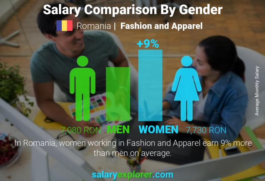 Salary comparison by gender monthly Romania Fashion and Apparel