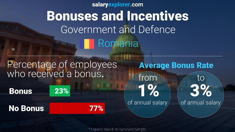 Annual Salary Bonus Rate Romania Government and Defence