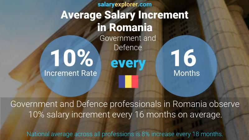 Annual Salary Increment Rate Romania Government and Defence