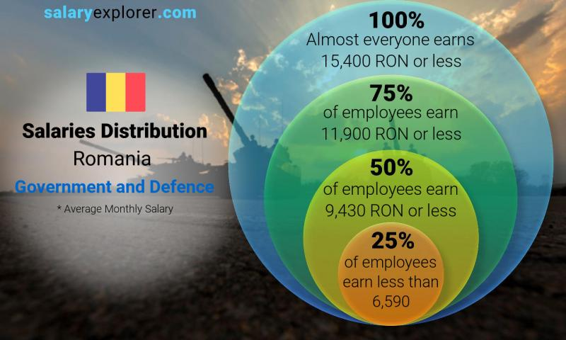 Median and salary distribution monthly Romania Government and Defence