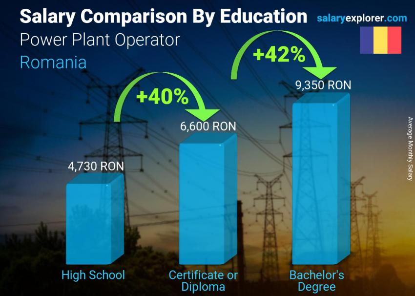 Salary comparison by education level monthly Romania Power Plant Operator