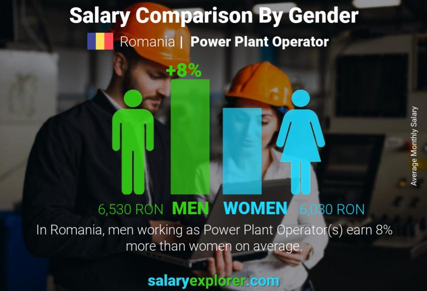 Salary comparison by gender monthly Romania Power Plant Operator
