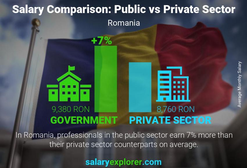 Public vs private sector salaries monthly Romania