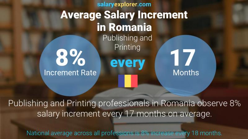 Annual Salary Increment Rate Romania Publishing and Printing