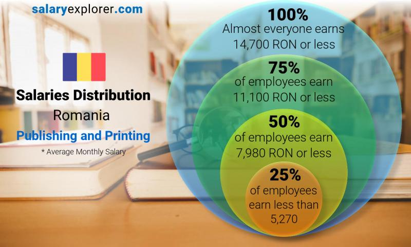 Median and salary distribution monthly Romania Publishing and Printing