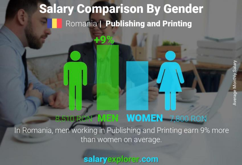 Salary comparison by gender monthly Romania Publishing and Printing