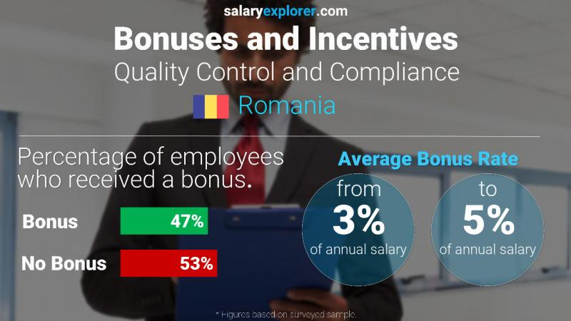 Annual Salary Bonus Rate Romania Quality Control and Compliance