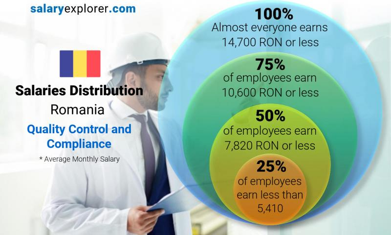 Median and salary distribution monthly Romania Quality Control and Compliance