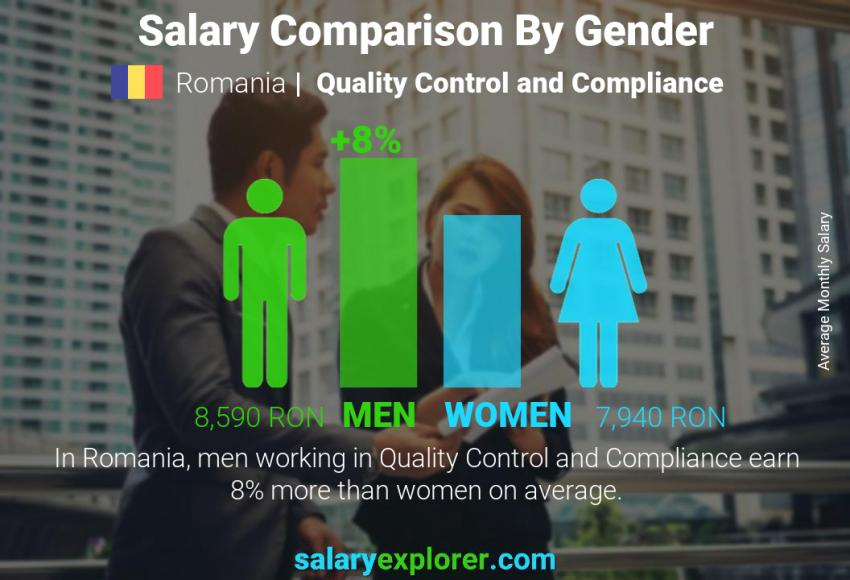 Salary comparison by gender monthly Romania Quality Control and Compliance