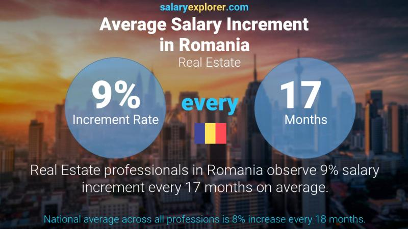 Annual Salary Increment Rate Romania Real Estate