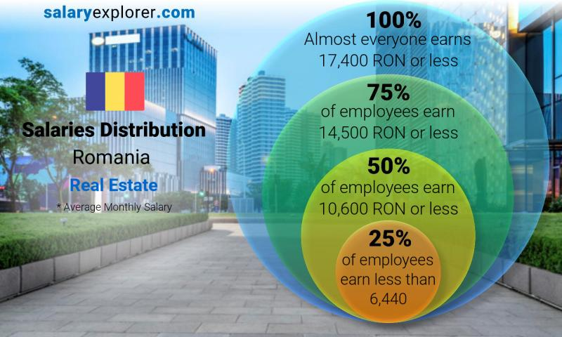 Median and salary distribution monthly Romania Real Estate