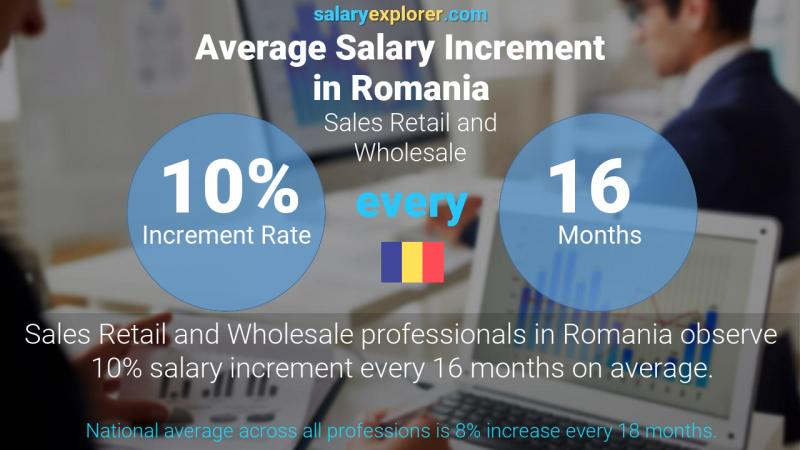 Annual Salary Increment Rate Romania Sales Retail and Wholesale