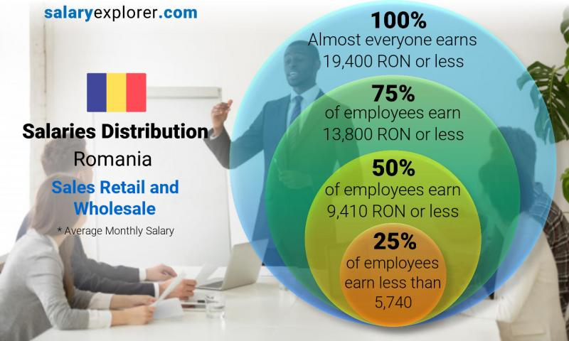 Median and salary distribution monthly Romania Sales Retail and Wholesale