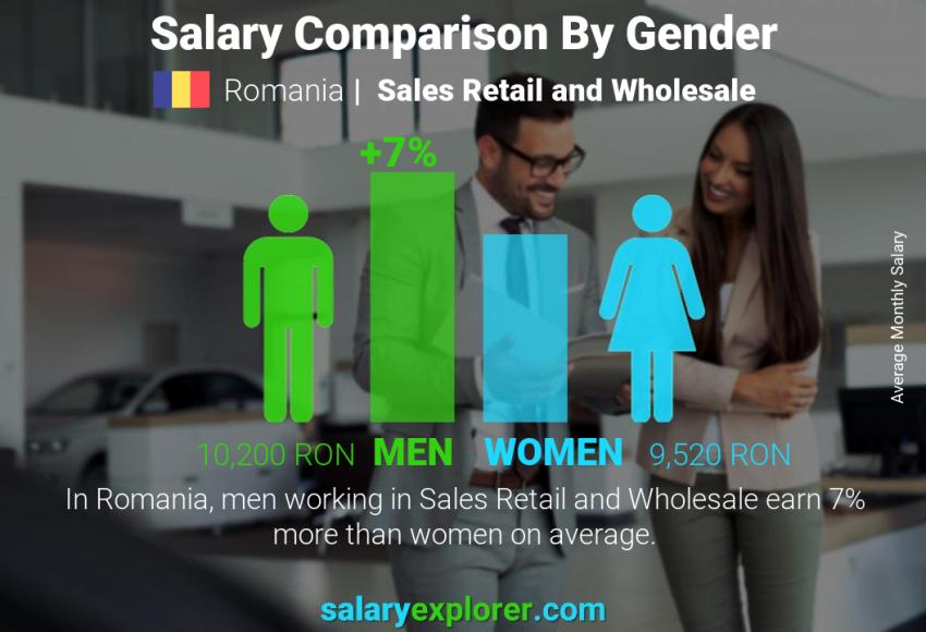 Salary comparison by gender monthly Romania Sales Retail and Wholesale