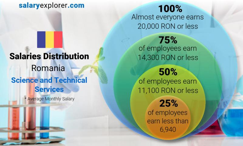 Median and salary distribution monthly Romania Science and Technical Services
