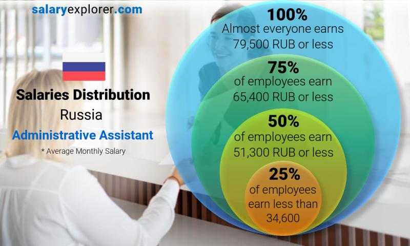 Median and salary distribution monthly Russia Administrative Assistant